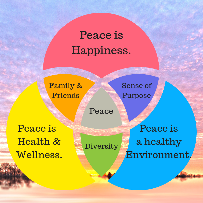 "Graphic, sunrise with a Venn Diagram showing an overlap of ""Peace is Happiness"" ""Peace is a healthy Environment"" Peace is Health & Wellness"" ""Family & Friends"" ""Sense of Purpose"" ""Diversity"" ""Peace"""